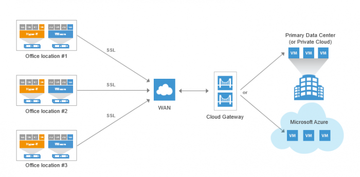 Veeam Cloud Connect Enterprise, Centralized Off-Site Backup and Replication